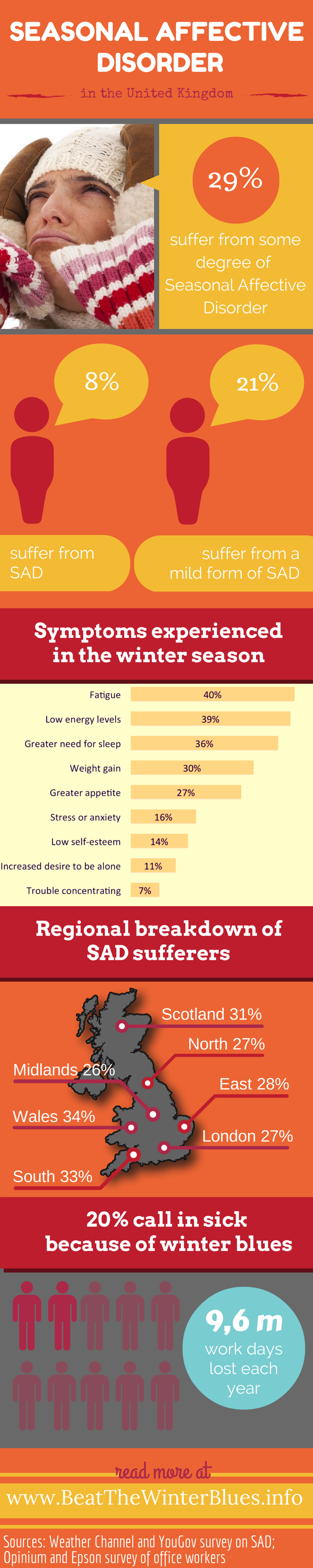 Infographic: Seasonal Affective Disorder in the United Kingdom